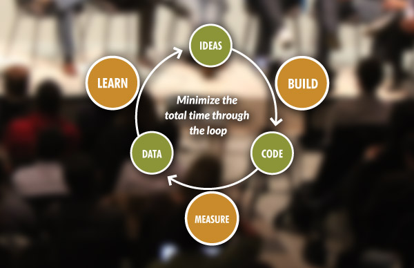 """Lean Startup Methodology diagram"""