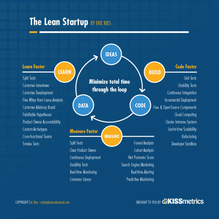 Learn Before You Build Lean Startup Cycle In Reverse